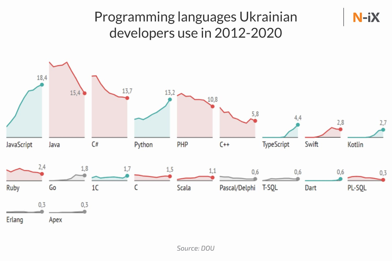 Expertise of Ukrainian software developers