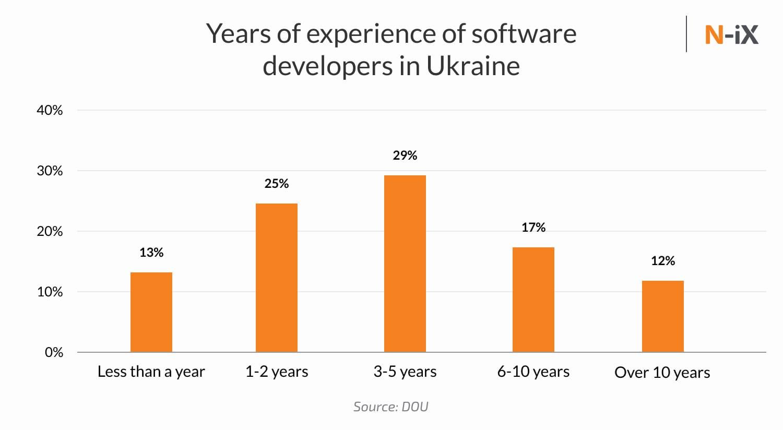 Experience of Ukrainian software developers