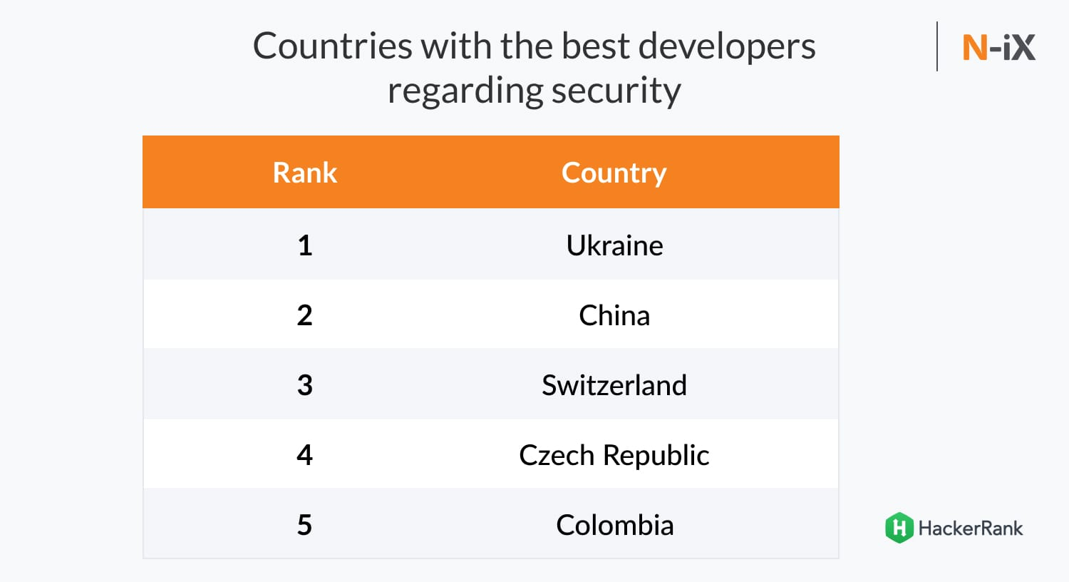 security of cooperation with Ukrainian developers