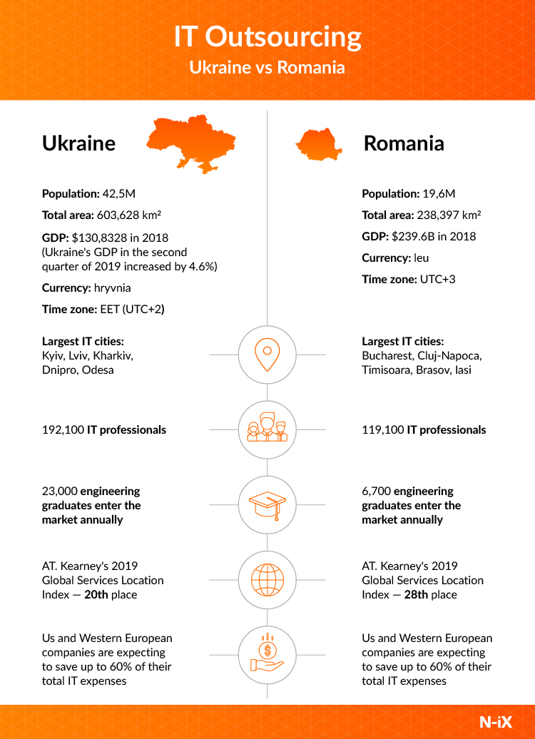 IT outsourcing market in Romania and Ukraine