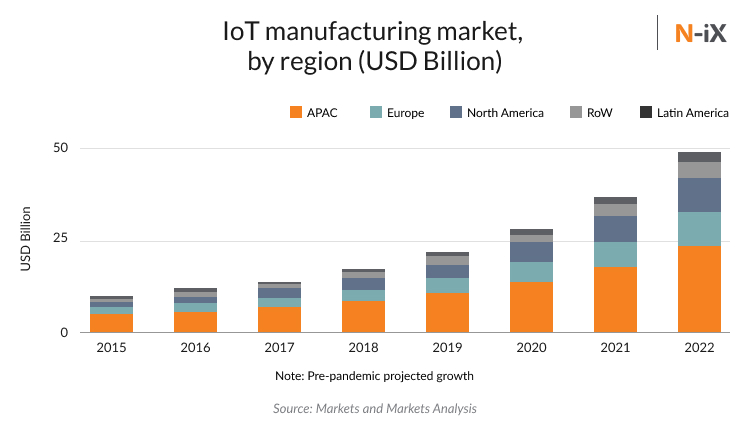 IoT in manufacturing: market size