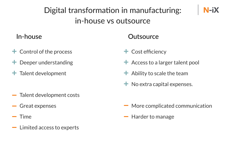 Digital transformation in manufacturing: pros and cons of in-house vs outsource