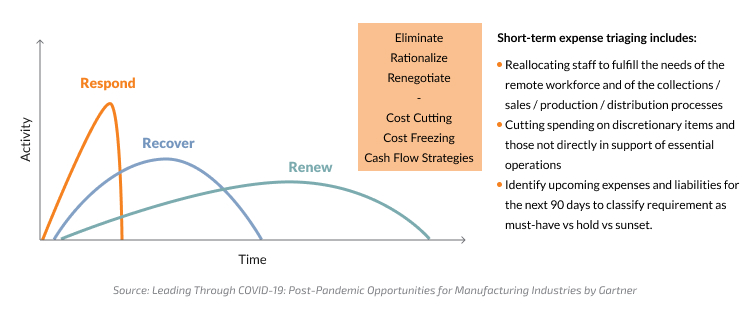 Phase 1: cost reduction strategies and automation in manufacturing