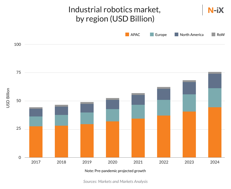 robotics engineering in manufacturing: market size