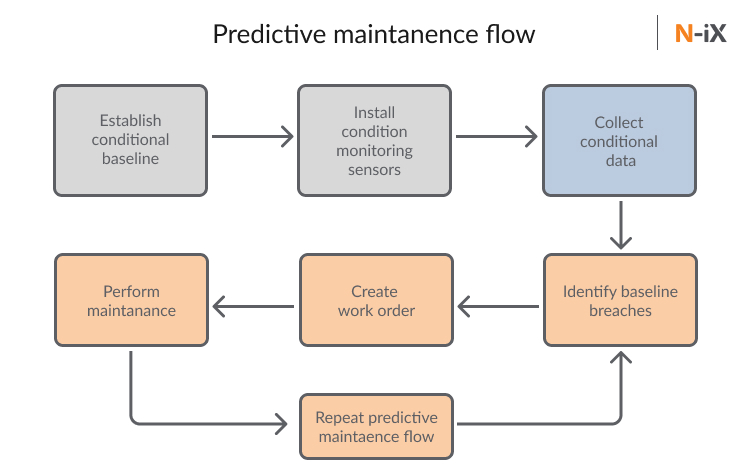 predictive maintenance in manufacturing: flow