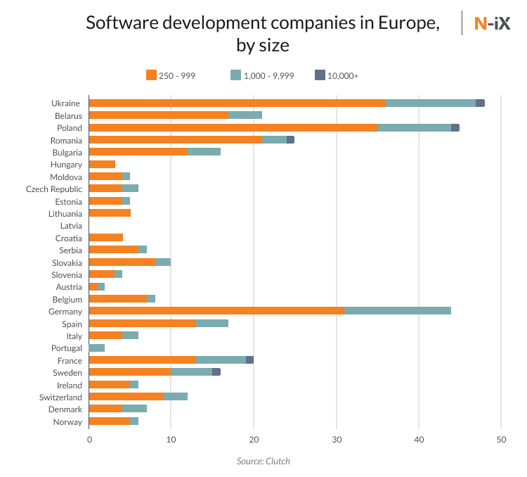 software development companies europe by size: mid-size, large companies, and enterprises