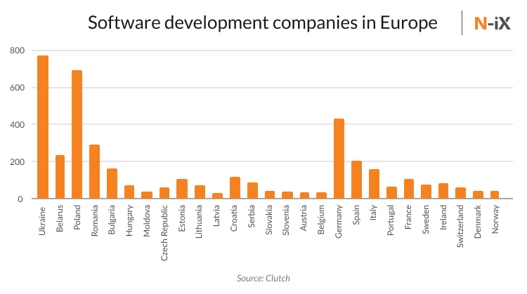 Number of software development outsourcing companies in Europe by country