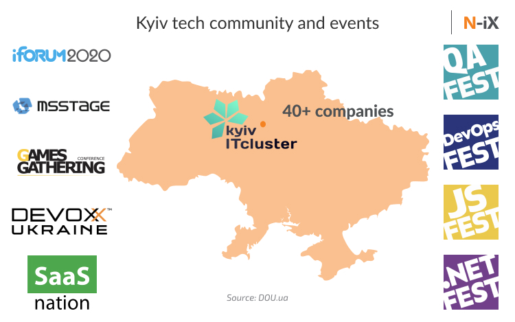 Software developers Kyiv: IT cluster Kyiv, and major conferences