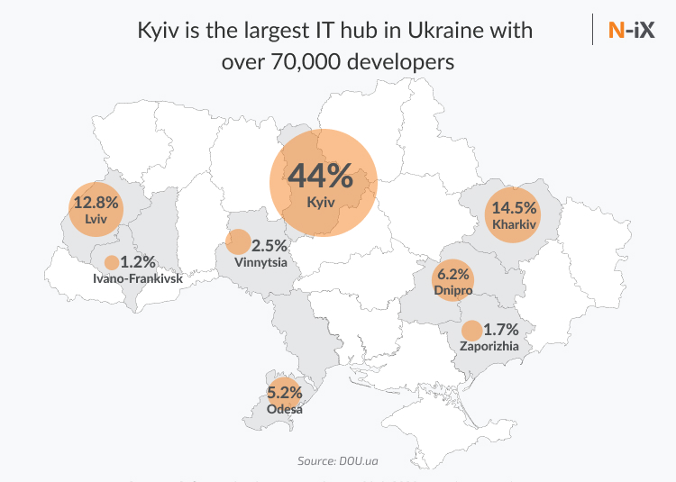 Developers in Kiev account for 44% of Ukrainian tech talent pool