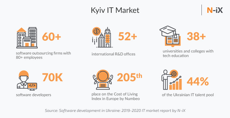 Kyiv It market overview: number of companies, number of Developers Kiev, and other stats