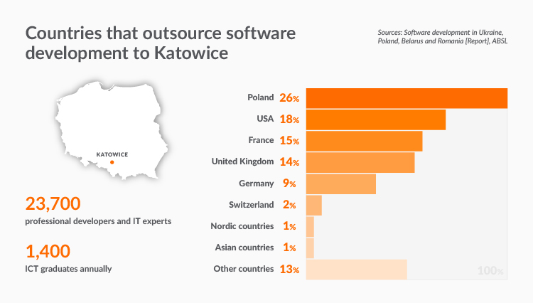 IT companies in Poland and IT outsourcing in Katowice