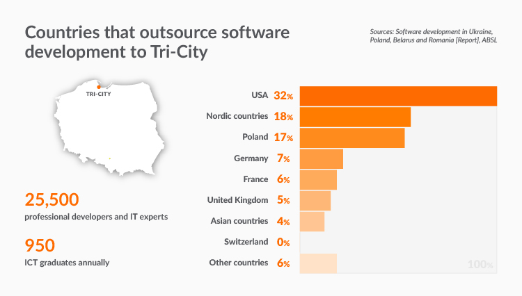 IT companies in Poland and IT outsourcing in Tri-City