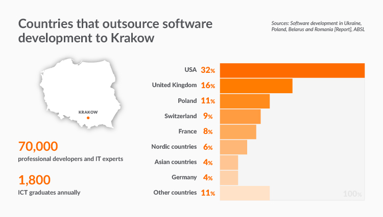 IT companies in Poland and IT outsourcing in Krakow