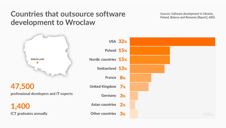 IT companies in Poland and IT outsourcing in Wroclaw