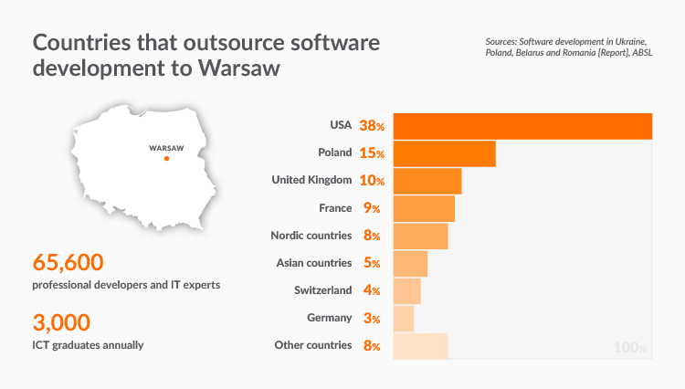 IT companies in Poland and IT outsourcing in Warsaw