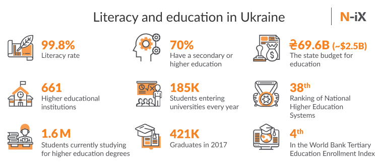 Ukrainian education: statistics