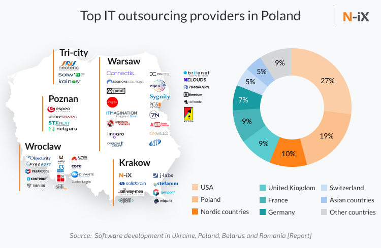 Poland IT outsourcing: biggest It outsourcing providers and share of the countries they work with