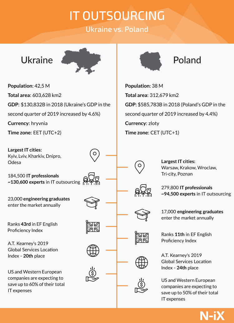 Poland IT outsourcing vs Ukrainian outsourcing