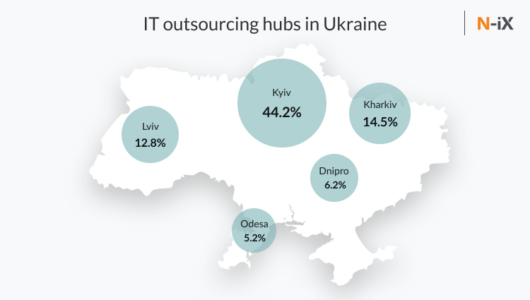 biggest outsourcing hubs Ukraine