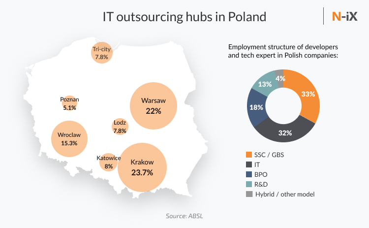Poland IT outsourcing: Biggest It hubs, employment structure, and number of developers