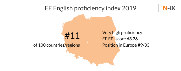 software outsourcing in Poland and knowledge of English
