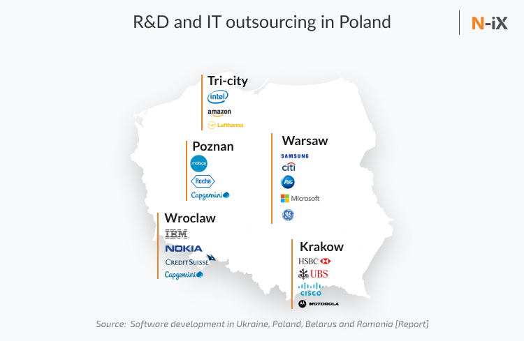 Poland IT outsourcing and R&D market