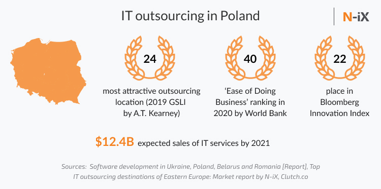 IT outsourcing Poland: GSLI score, Ease of doing business, Bloomberg innovation,