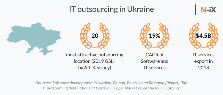 IT outsourcing in Ukraine and Poland: Ukraine's score