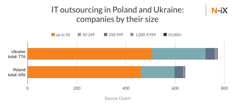 Poland IT outsourcing: 696 vendors; Ukrainian outsourcing: 776 vendors