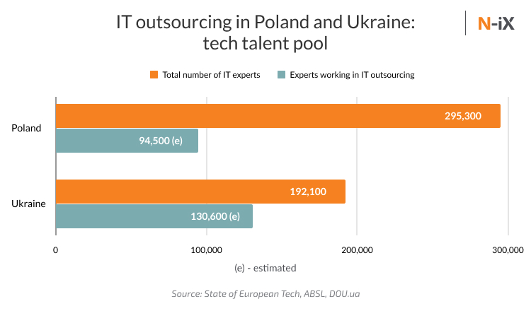 outsource development Poland vs Ukraine