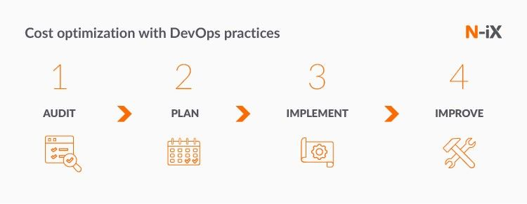 cloud software development in Europe: how your offshore cloud service provider can help you optimize costs with DevOps best practices