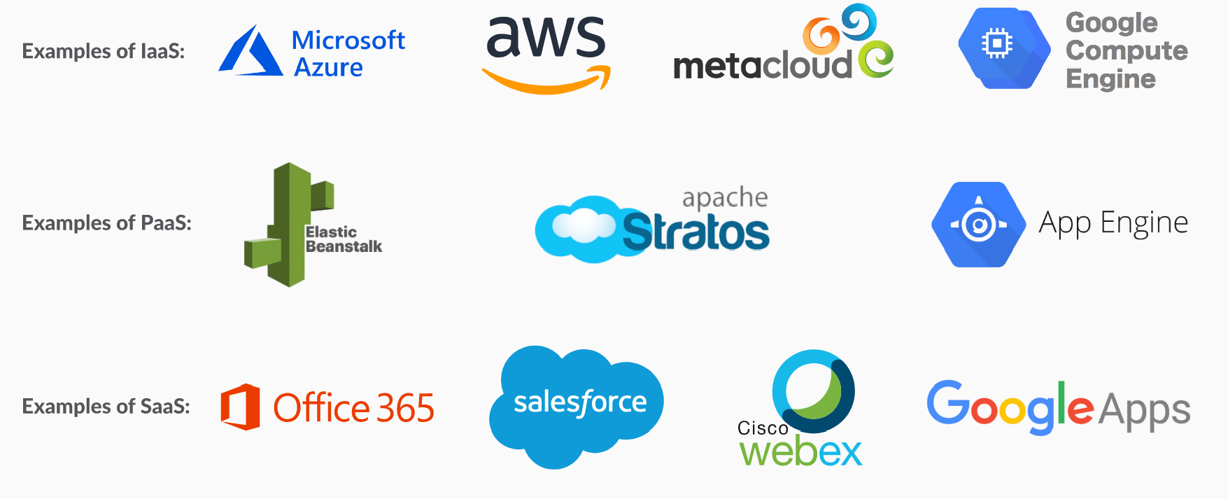 offshore software development cloud computing: examples of Iaas, SaaS, and PaaS. How to benefit from offshore cloud services