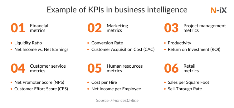 Example of KPIs in business intelligence implementation