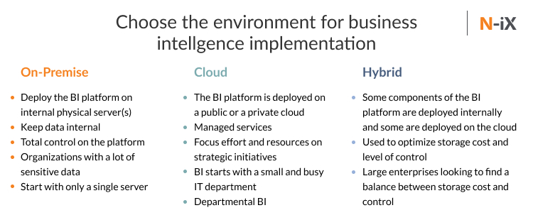 Choose the right environment for business intelligence implementation