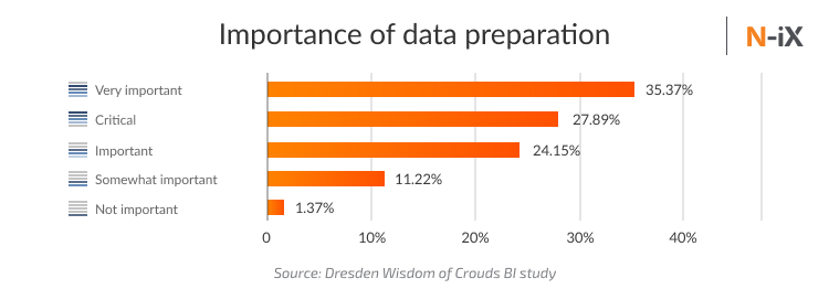 Importance of data preparation for successful Business intelligence strategy implementation