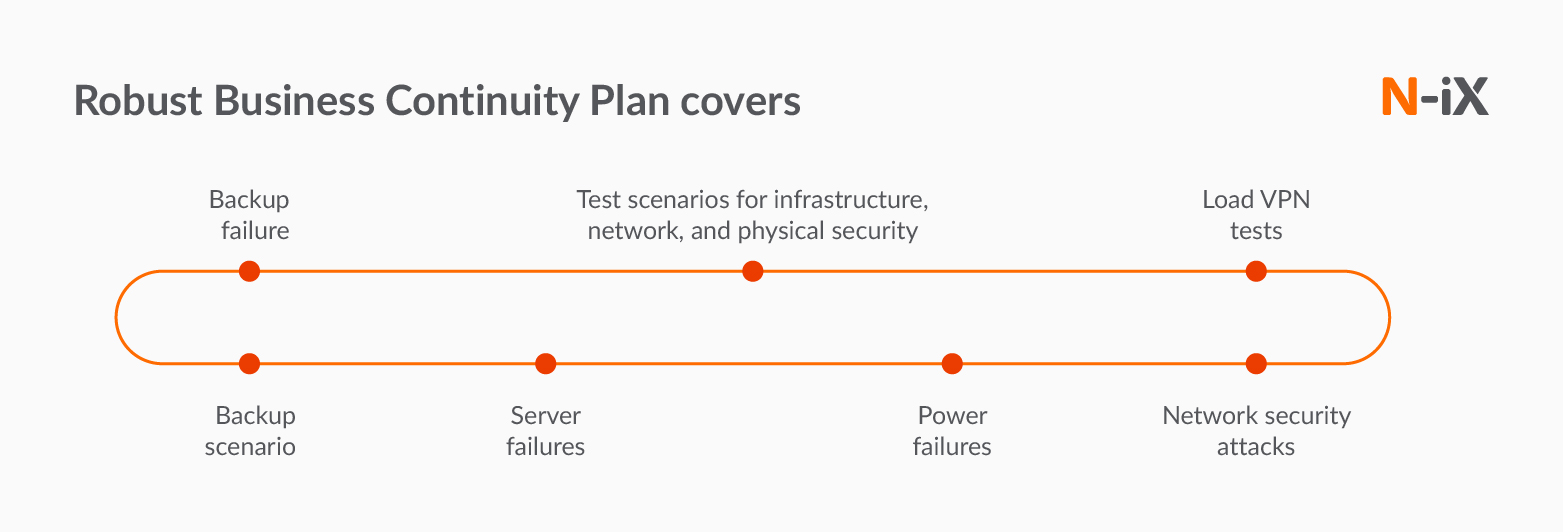 Business continuity plan in outsourcing IT development
