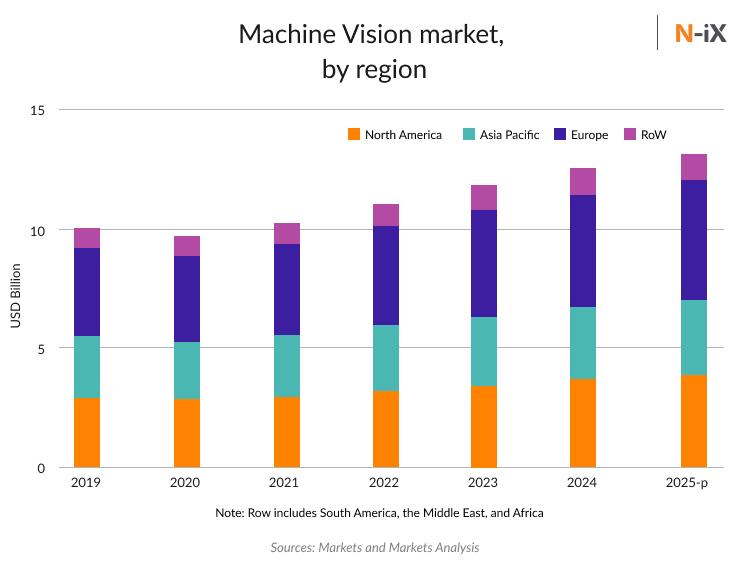 Machine vision market size