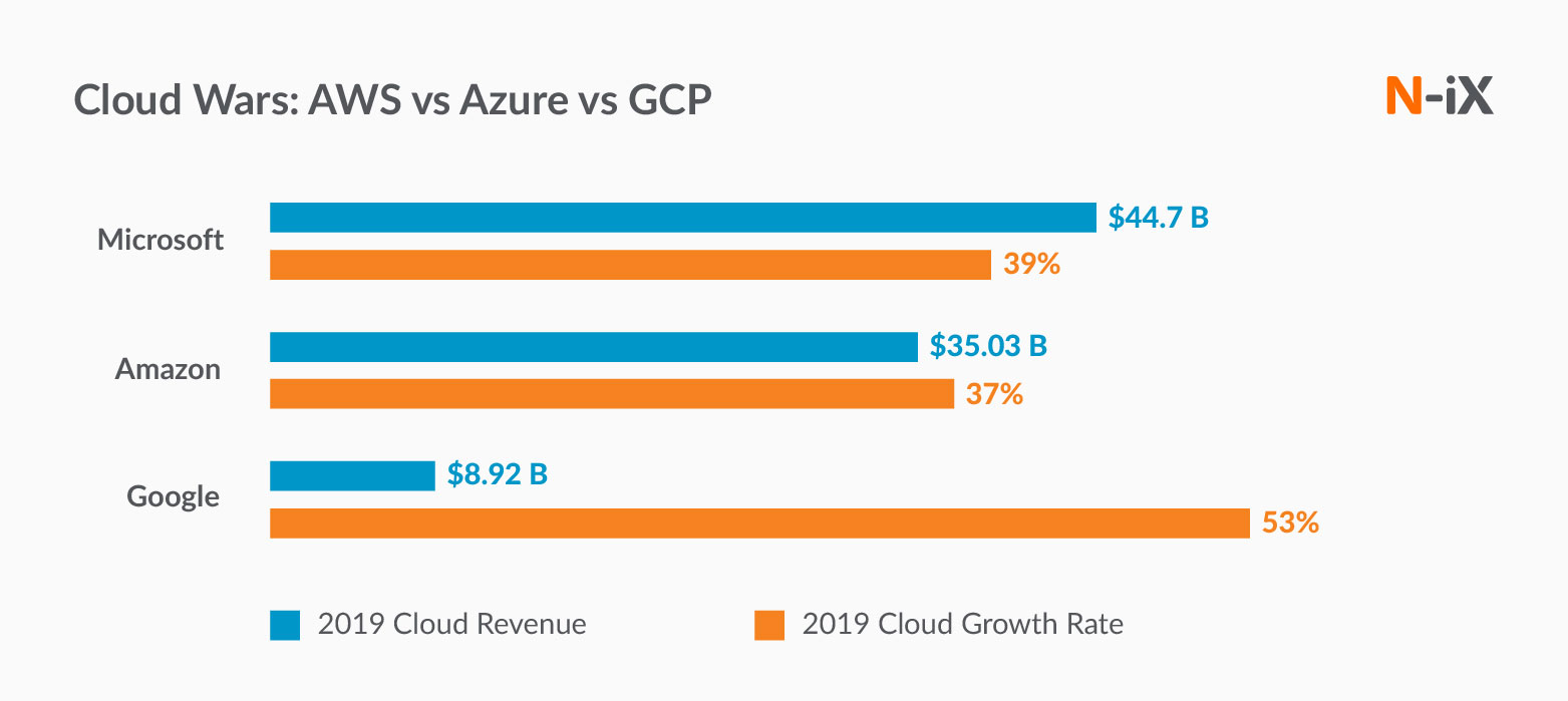 aws vs azure vs gcp cloud wars