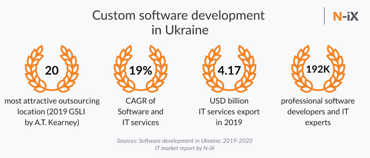 Software development in Ukraine: market overview