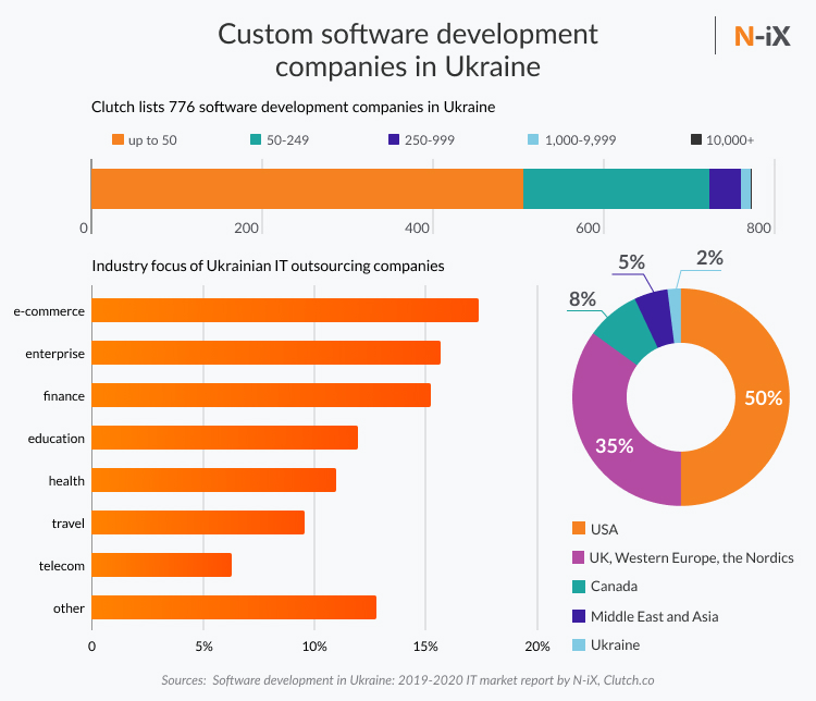 Software development in Ukraine: Number of software development companies in Ukraine, industries and countries they work with