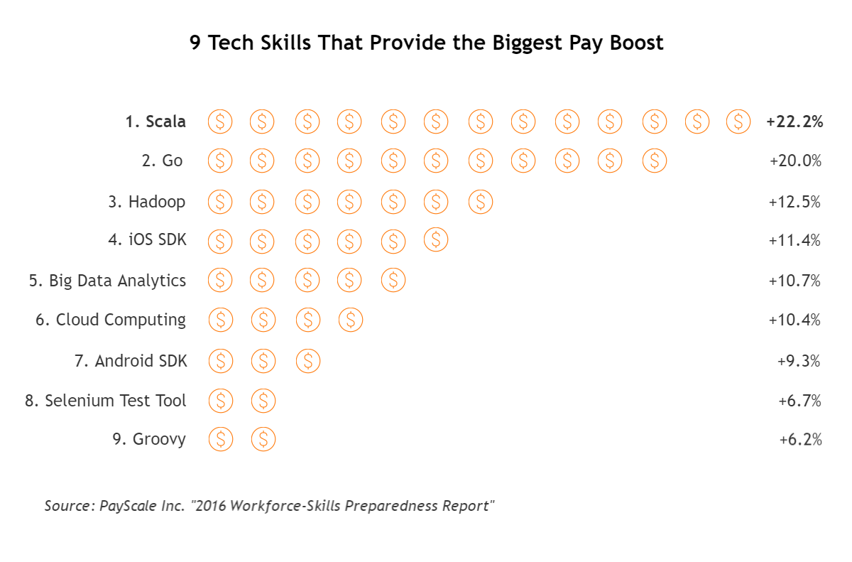 top paying technologies