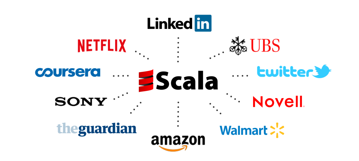 Software built with Scala