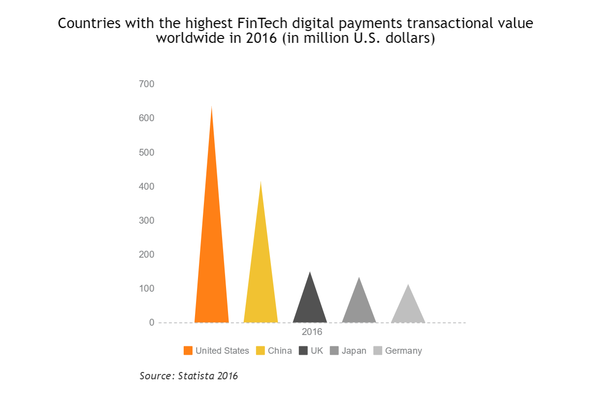 biggest fintech markets