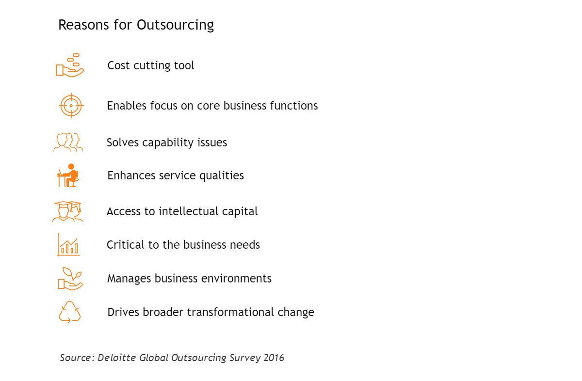 motivations to cooperate with fintech outsourcing providers