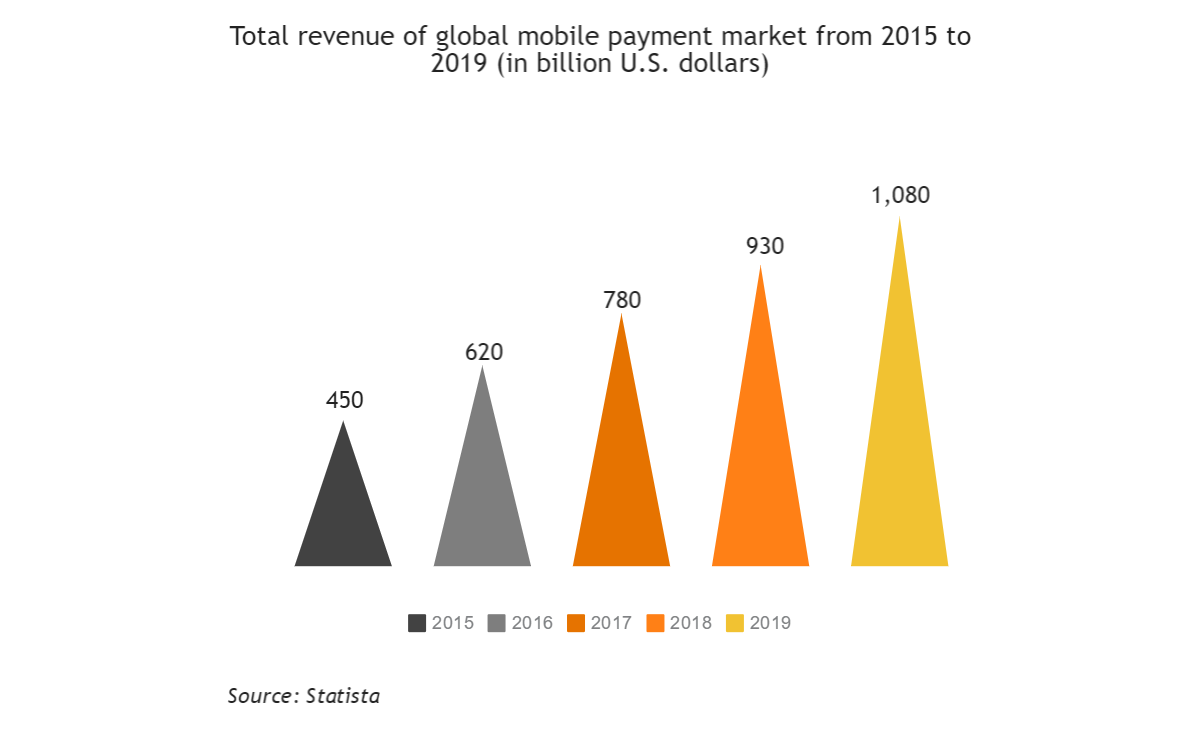 global mobile payments market