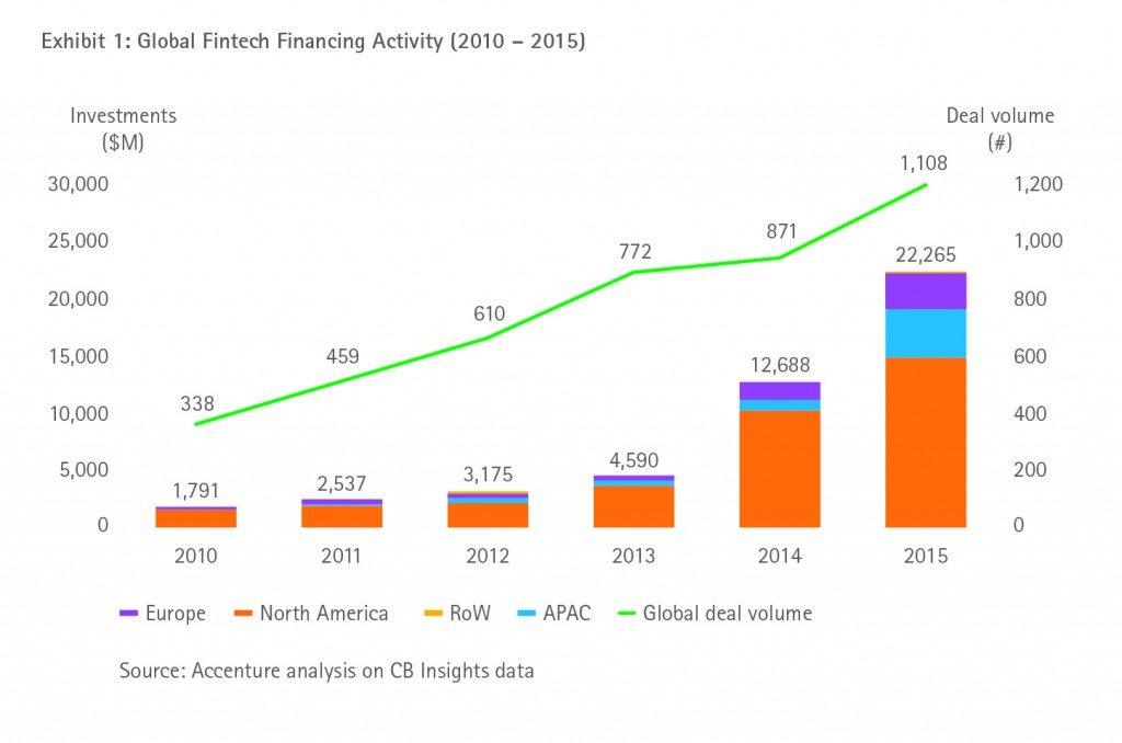 Global fintech financing activity (2010-2015)