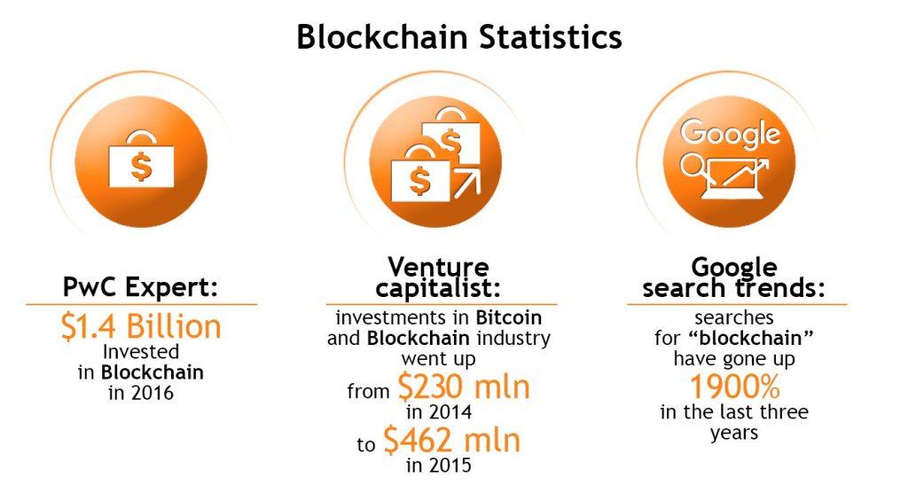 blockchain-statistics-2016