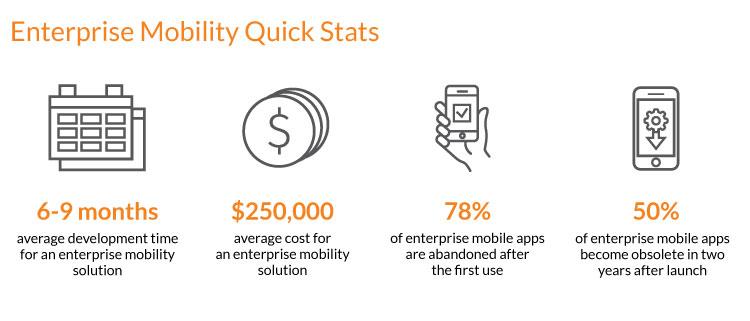 Enterprise Mobility Solution Quick Stats - N-iX