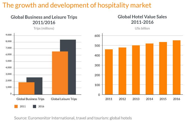Digital transformation_ hospitality companies