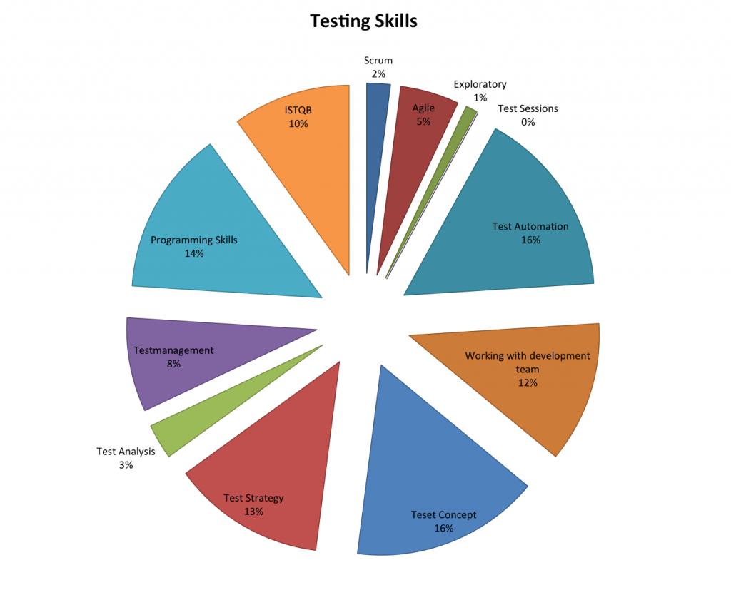 TestingSkillsStatistics